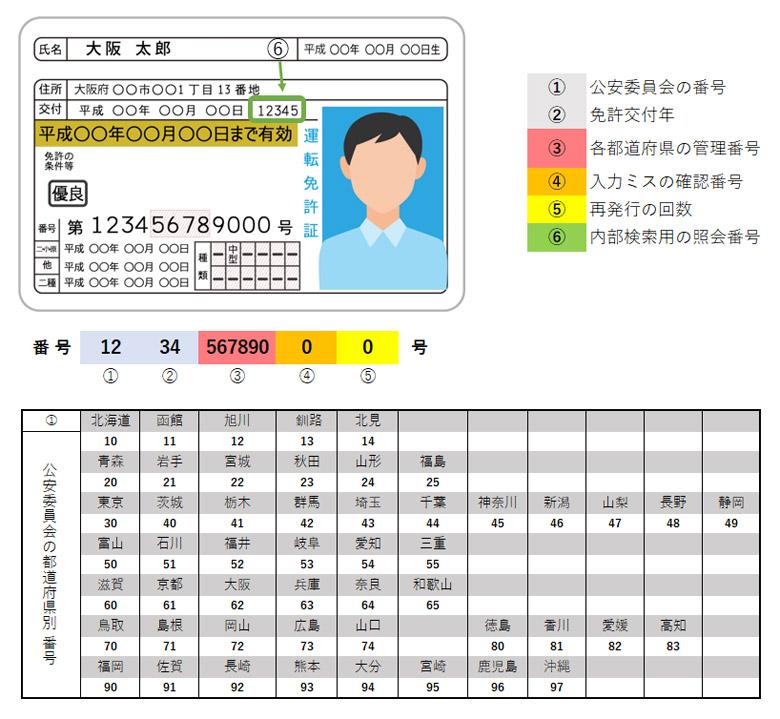 運転免許証の12桁番号の説明図